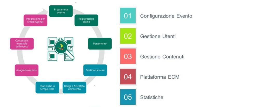 software-gestione-congressi